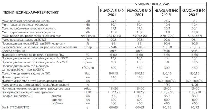 Рейтинг настенных двухконтурных газовых котлов: какой из них выбрать