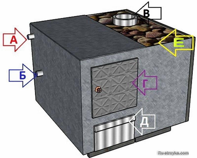 Газовая печь для бани – как сделать правильный выбор?