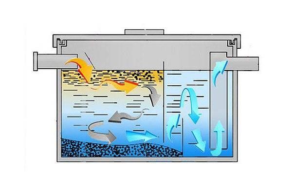 Как выбрать жироуловитель для канализации – виды, различия, правила установки
