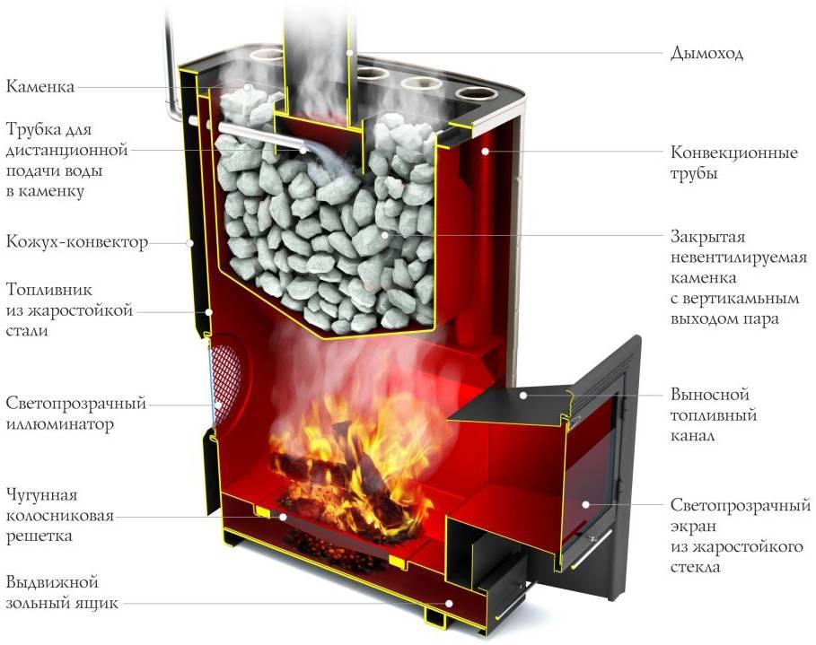 Металлические печи для бани: как изготовить и установить, какие материалы использовать