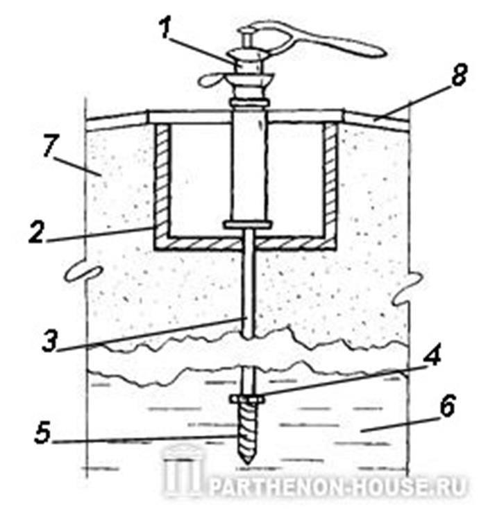 Насос для чистки скважины: правила выполнения работы