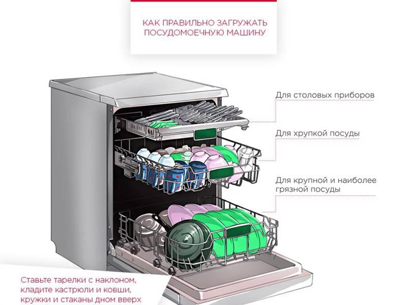 Первый запуск посудомоечной машины — как его правильно сделать