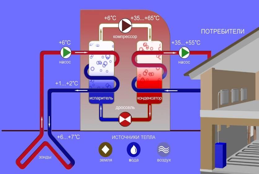 Тепловой насос для отопления дома: для чего, принцип работы, виды, рентабельность установки и использования, преимущества и недостатки