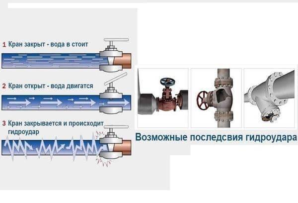 Гидроудар в системе отопления – описание, борьба с проблемой