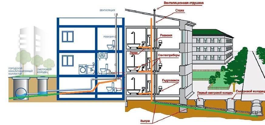Хозяйственно бытовая канализация: что это такое, система, устройство