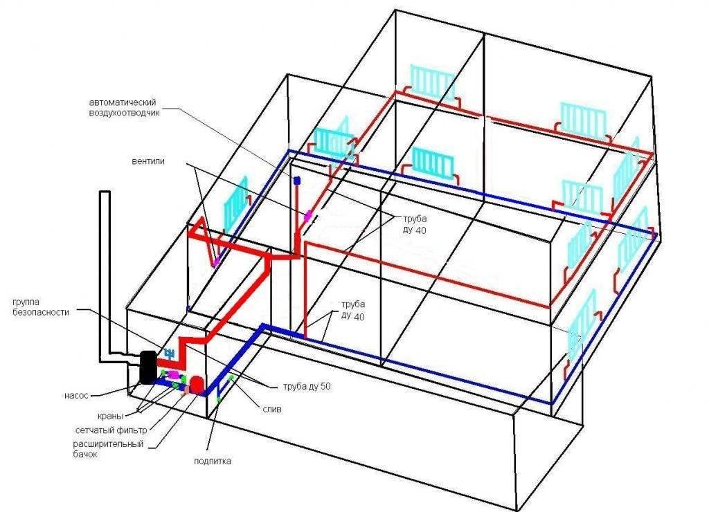 Двухтрубная система отопления для частного дома. схемы и виды подключения двухтрубной системы.