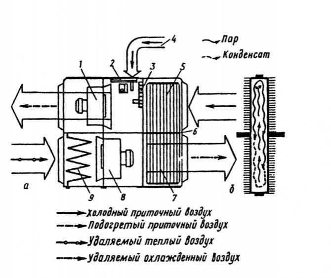 Технологический расчет для выбора системы вентиляции и воздушного отопления