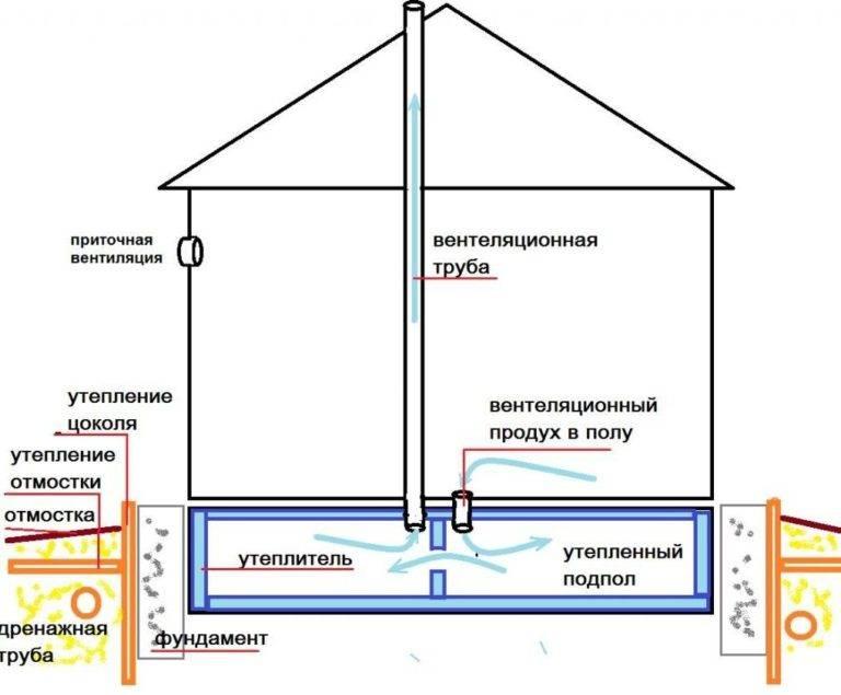 Делаем вентиляцию у себя на даче. вентиляция частного дома своими руками