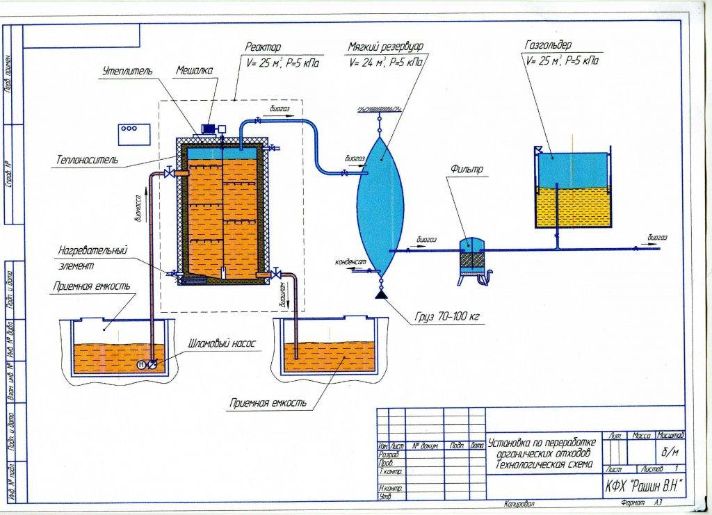Мини биогазовая установка, разлагающая пищевые и бытовые отходы своими руками