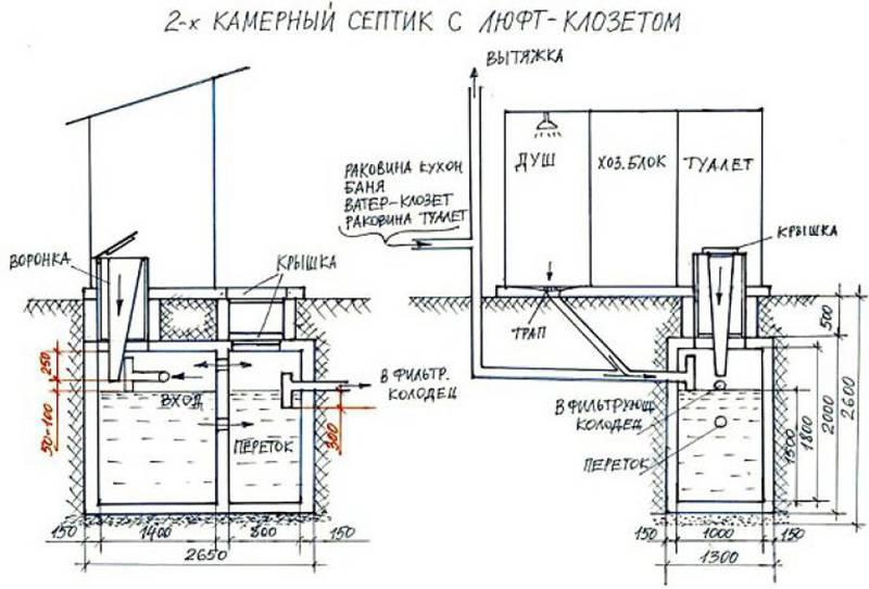 Выгребная яма своими руками для частного дома: из бетонных колец, покрышек и без откачки