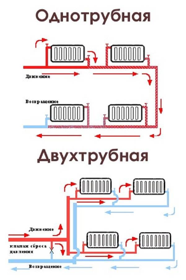 Однотрубная система отопления - оптимальный выбор для небольших домов -