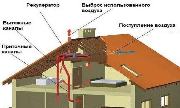 Делаем вентиляцию в каркасном доме своими руками, используя лучшие схемы