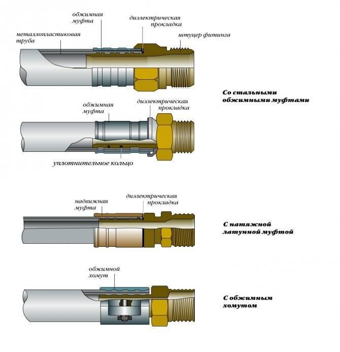 Фитинги для полипропиленовых труб: маркировка, виды, подбор