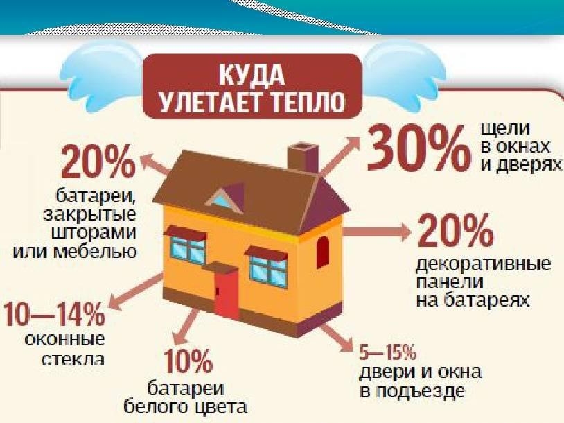 Как сэкономить на отоплении дома, способы экономии на отоплении в квартире. как можно сэкономить на отоплении квартиры? как сэкономить деньги на отоплении