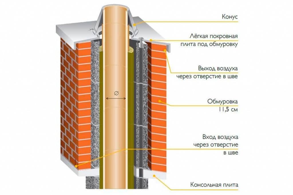 Утеплитель для газового дымохода: варианты теплоизоляции и технология утепления дымовых труб