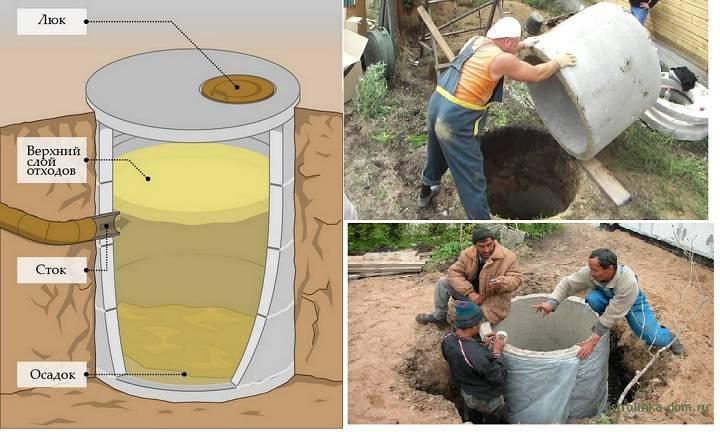 Как устроена выгребная яма с переливом: схемы и технология строительства