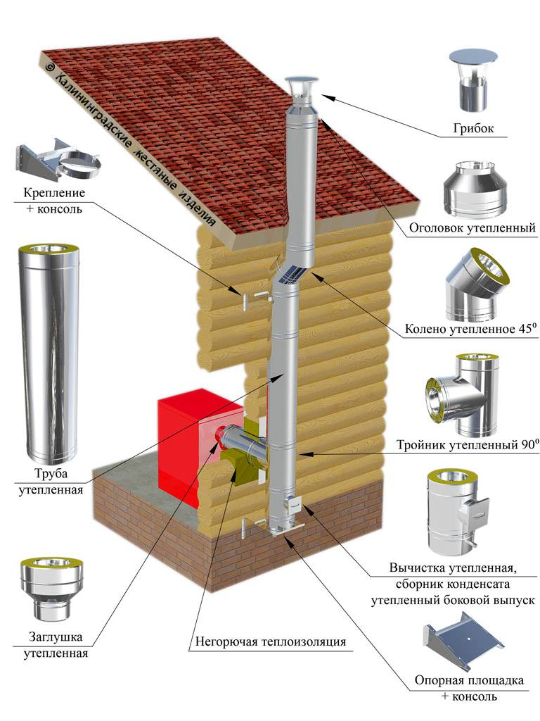 Дымоходы в доме. как сделать дымоход в частном доме своими руками: варианты конструкций и их реализация
