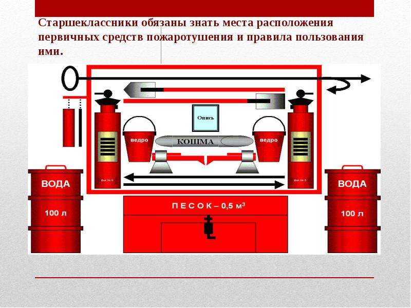 Общие требования пожарной безопасности на производственных объектах