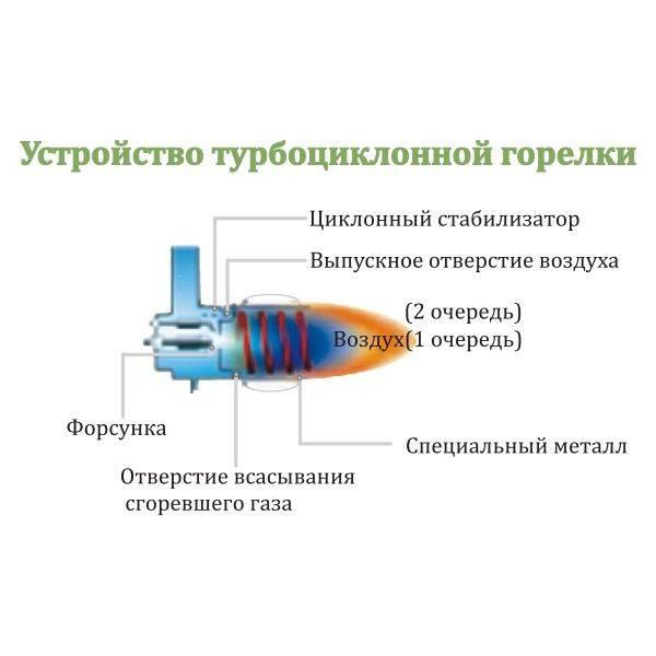 Конструкция и применение газовой мини-горелки