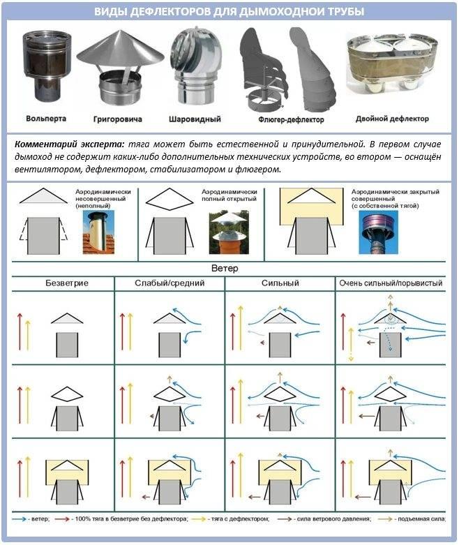 Дефлектор на дымоход: устройство, виды и правила установки