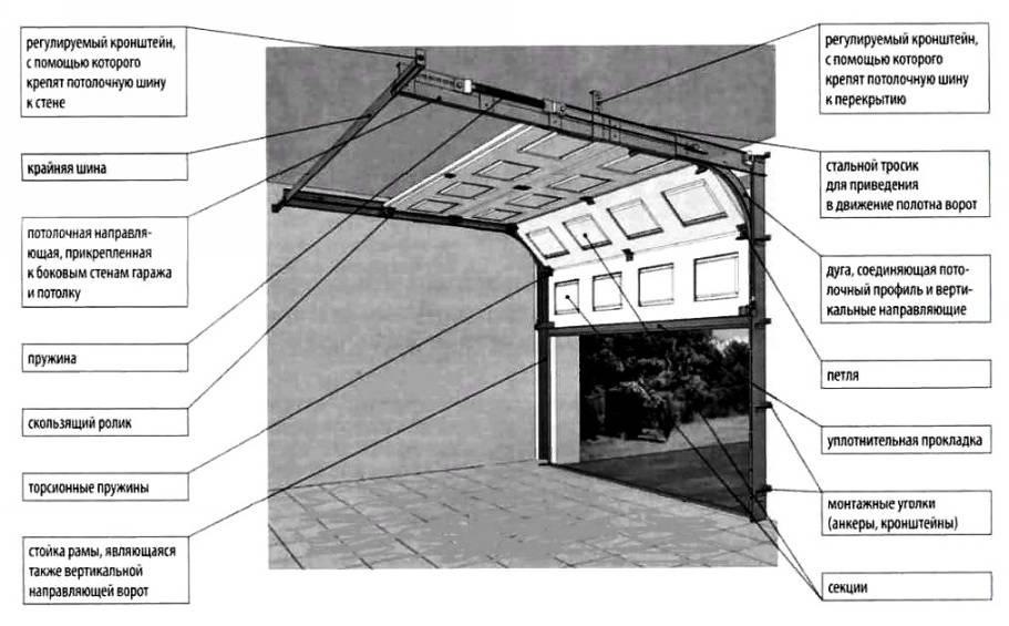 Гаражные подъемные ворота своими руками фото, чертежи, и описание