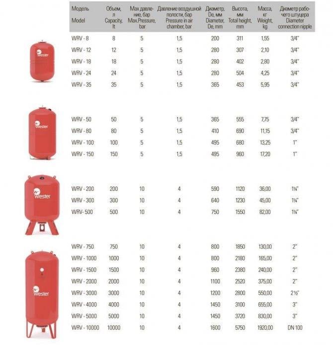 Расчет расширительного бака. как сделать расчёт расширительного бака для закрытой системы отопления