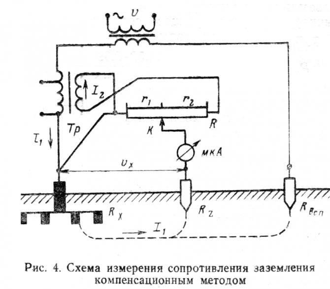 Обзор методов измерения сопротивления заземления - точка j