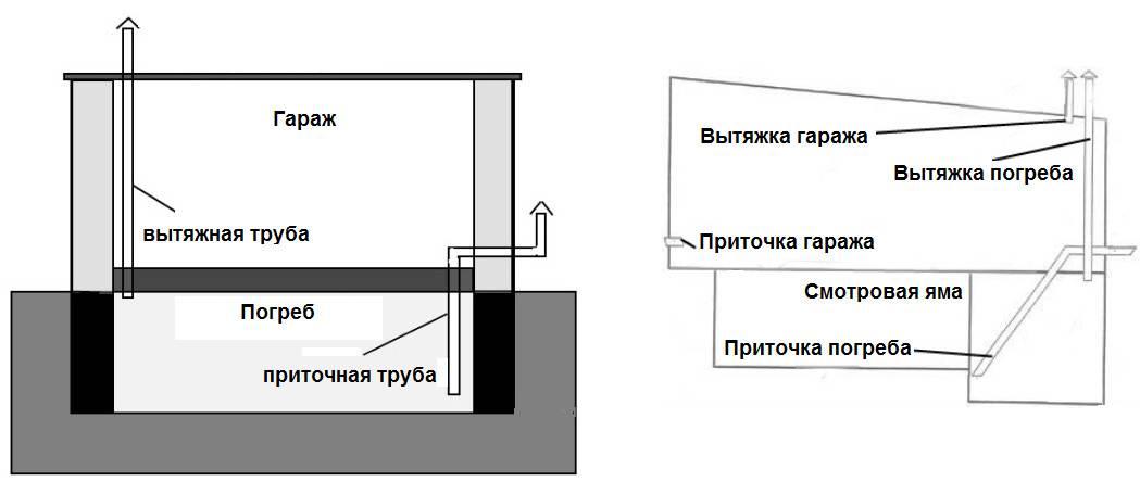 Вентиляция в погребе: схемы правильного обустройства вентиляционной системы в подсобных помещениях