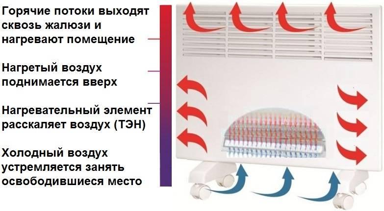 Как выбрать самый экономичный электрический настенный конвектор для дачи