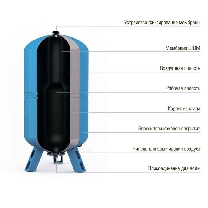 Какой расширительный бак для водоснабжения лучше выбрать – все, что нужно знать