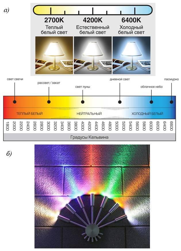 Таблица цветовой температуры светодиодных ламп, преимущества таких светильников, характеристики освещенности