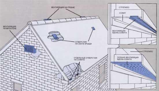 Вентиляция чердака в частном доме: познаем все нюансы