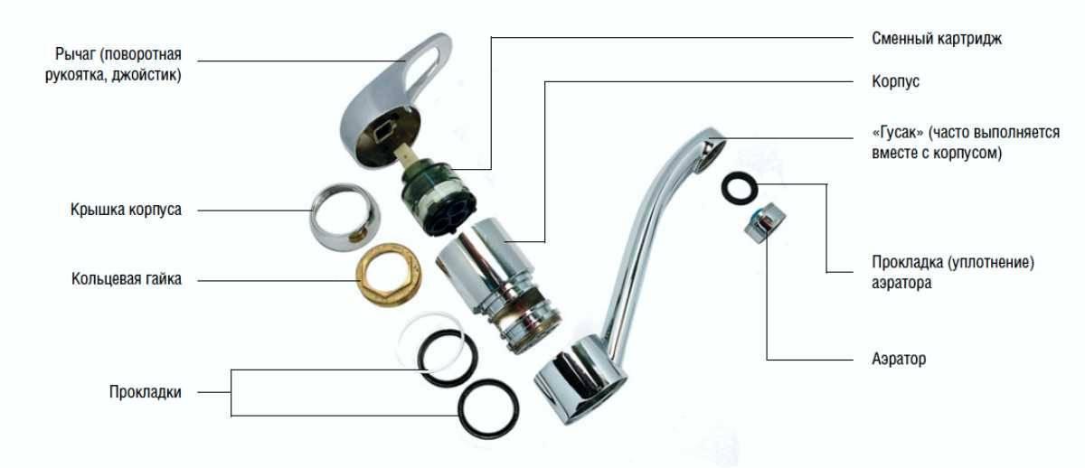 Устройство и ремонт смесителя для ванной с душем