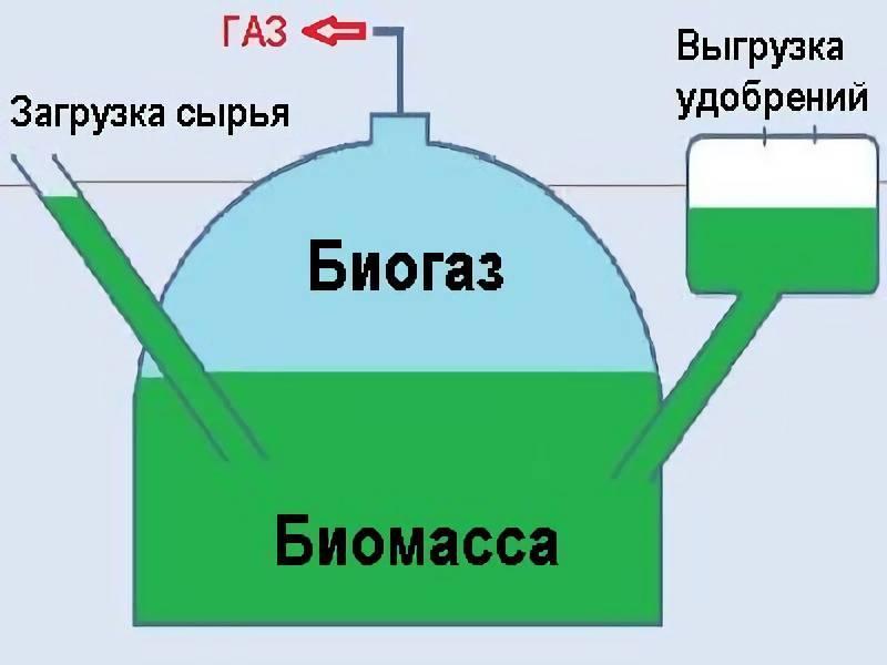 Биогаз своими руками в домашних условиях, схема биогазовой установки