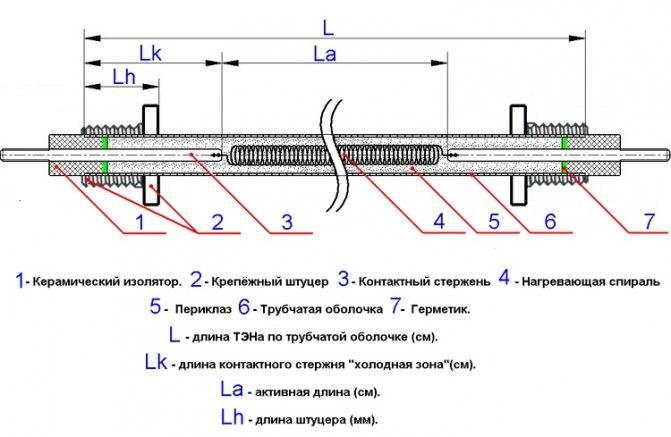 Электрические нагревательные элементы.виды и устройство