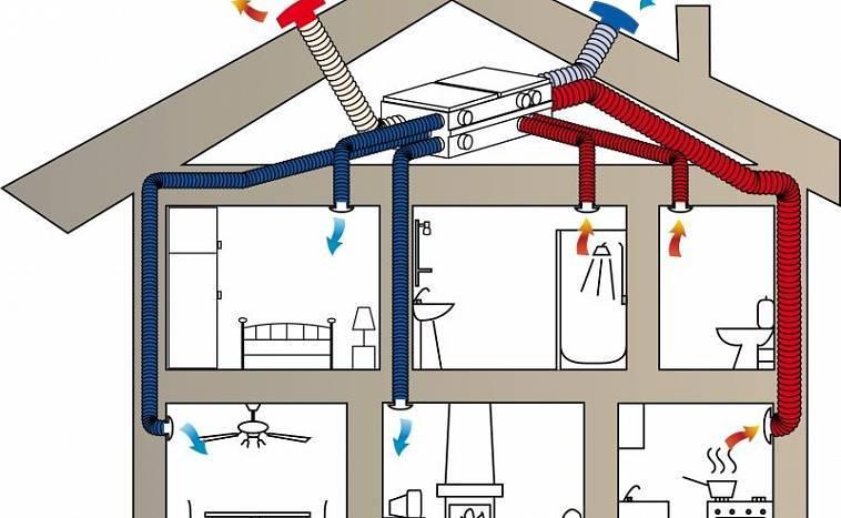 Вентиляция в каркасном доме своими руками: правила обустройства системы воздухообмена в «каркаснике»