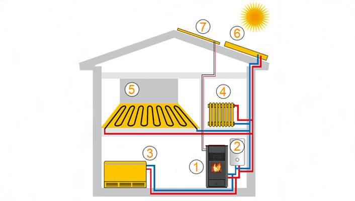 Ремонт отопления в частном доме, на загородной даче, проблемы в отопительной системе, почему она плохо работает - все о строительстве