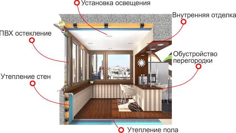 Объединить кухню и балкон: согласование перепланировки, технические решения объединения