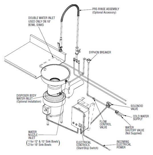 Измельчитель пищевых отходов для раковины: особенности выбора и установки диспоузера