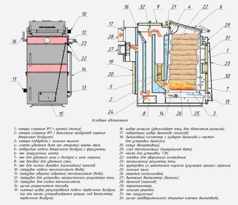 Пиролизный котел длительного горения: отзывы владельцев, описание