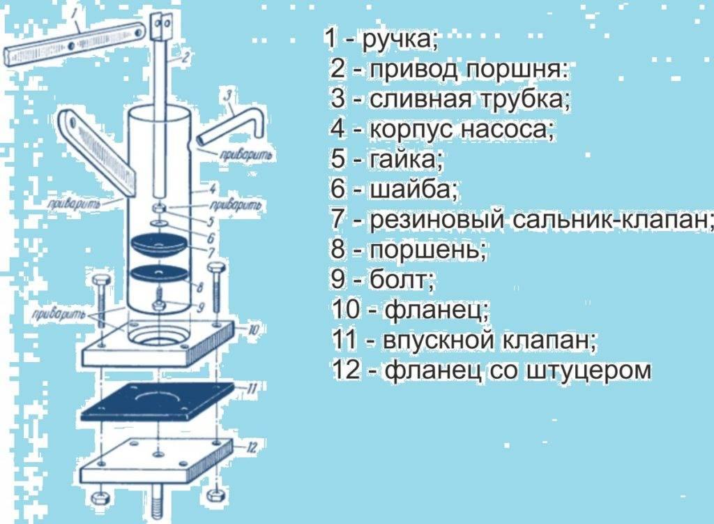 Ручной насос для воды своими руками: обзор лучших самоделок - точка j