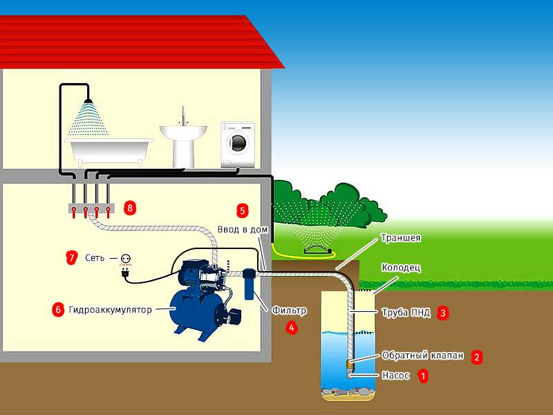 Устройство водоснабжения загородного дома из колодца: общие советы и технологические нюансы