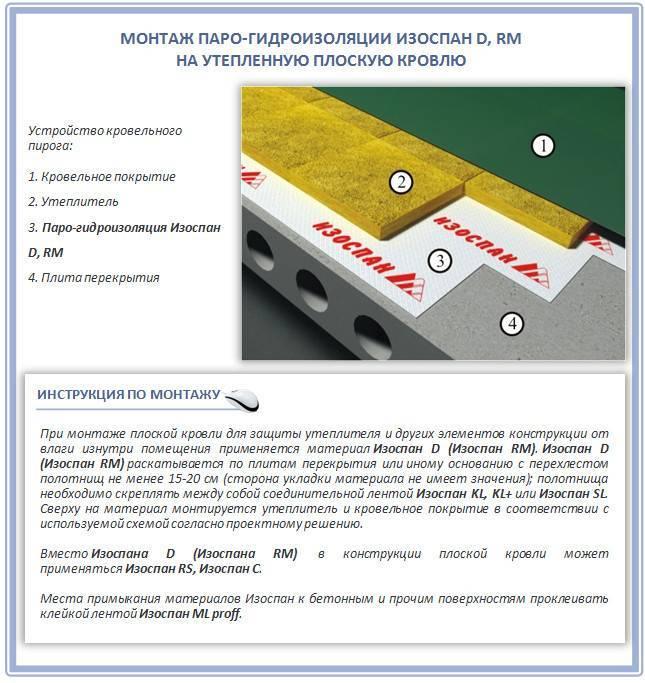 Ветрозащита, паро- и гидроизоляция изоспан (a, b, c, d, am) - инструкция по применению