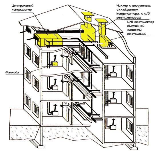 Основные схемы систем вентканалов в многоквартирном доме