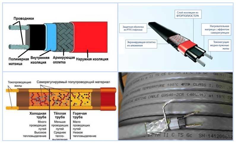 Греющий кабель для водопровода внутри трубы - как выбрать и установить