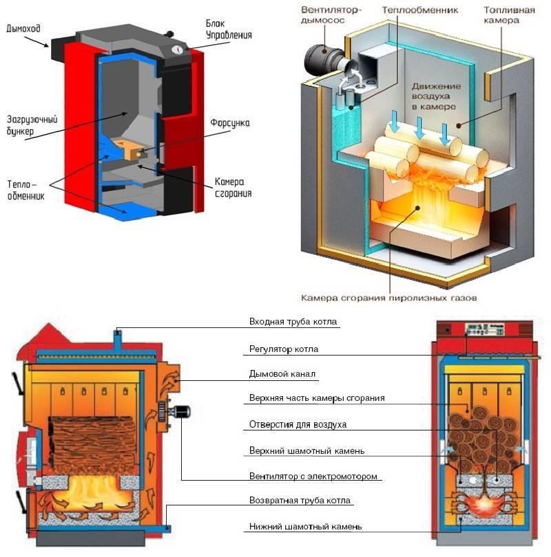 Пиролизные котлы длительного горения: твердотопливные котлы отопления, отопительные на твердом топливе, пиролизного типа