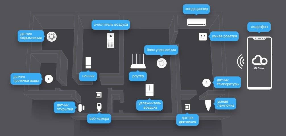 Все компоненты умного дома xiaomi