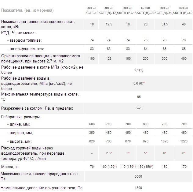 Обзор газовых котлов от торговой марки Данко