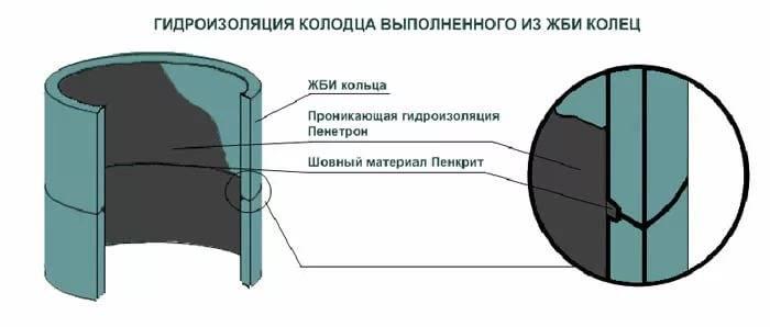 Чем замазать швы в колодце: современные варианты ремонта | гидро гуру