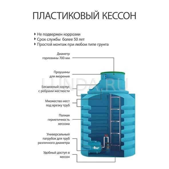 Обустройство скважины и монтаж оборудования под воду с кессоном